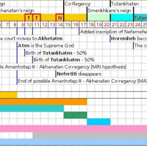 Ancient Egypt Chronological Chart